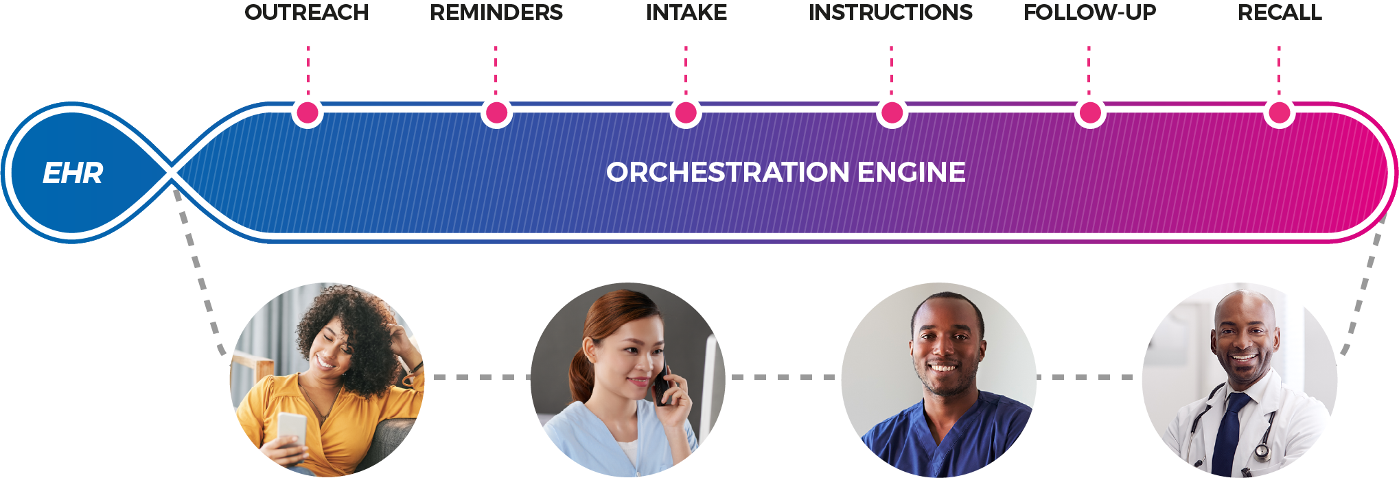 Intelligent-orchestration