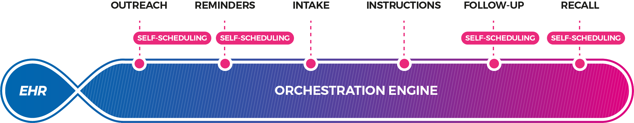Orchestrated-patient-self-scheduling-diagram